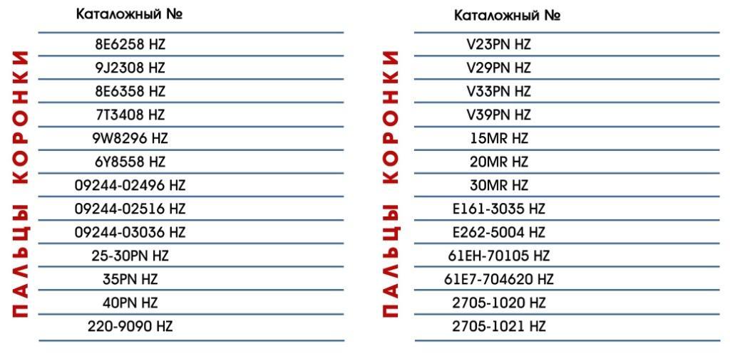 Пальцы коронок для JCB, Volvo, CAT, Hyundai, Hitachi, Komatsu
